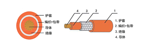 电动汽车用交联聚烯烃高压屏蔽12bet怎么下载
