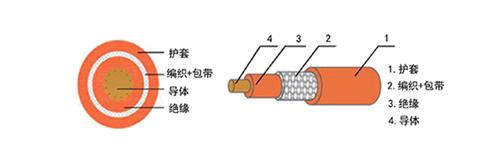 电动汽车用交联聚烯烃高压非屏蔽12bet怎么下载