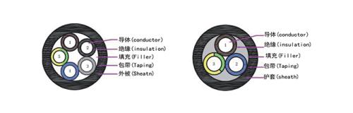 TUV标准EV07EE-H充电设备用非屏蔽12bet怎么下载