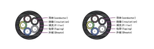 TUV标准EV07E2Q-H充电设备用非屏蔽12bet怎么下载