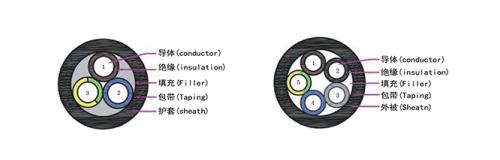 TUV标准EV07EEC4E-H充电设备用屏蔽12bet怎么下载