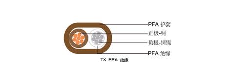 单对扁平PFA绝缘12bet官方网站下载12bet怎么下载