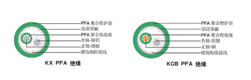 单对绞合PFA绝缘12bet官方网站下载12bet怎么下载